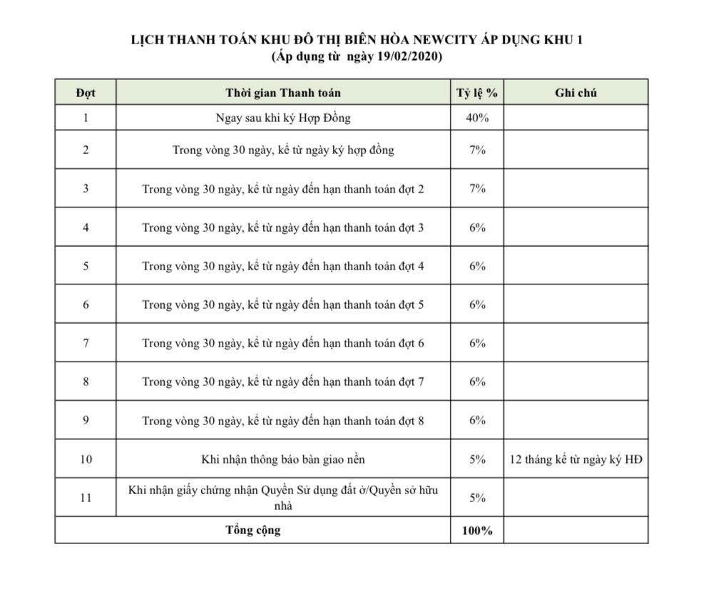 Tiến độ thanh toán dự án Biên Hoà New City
