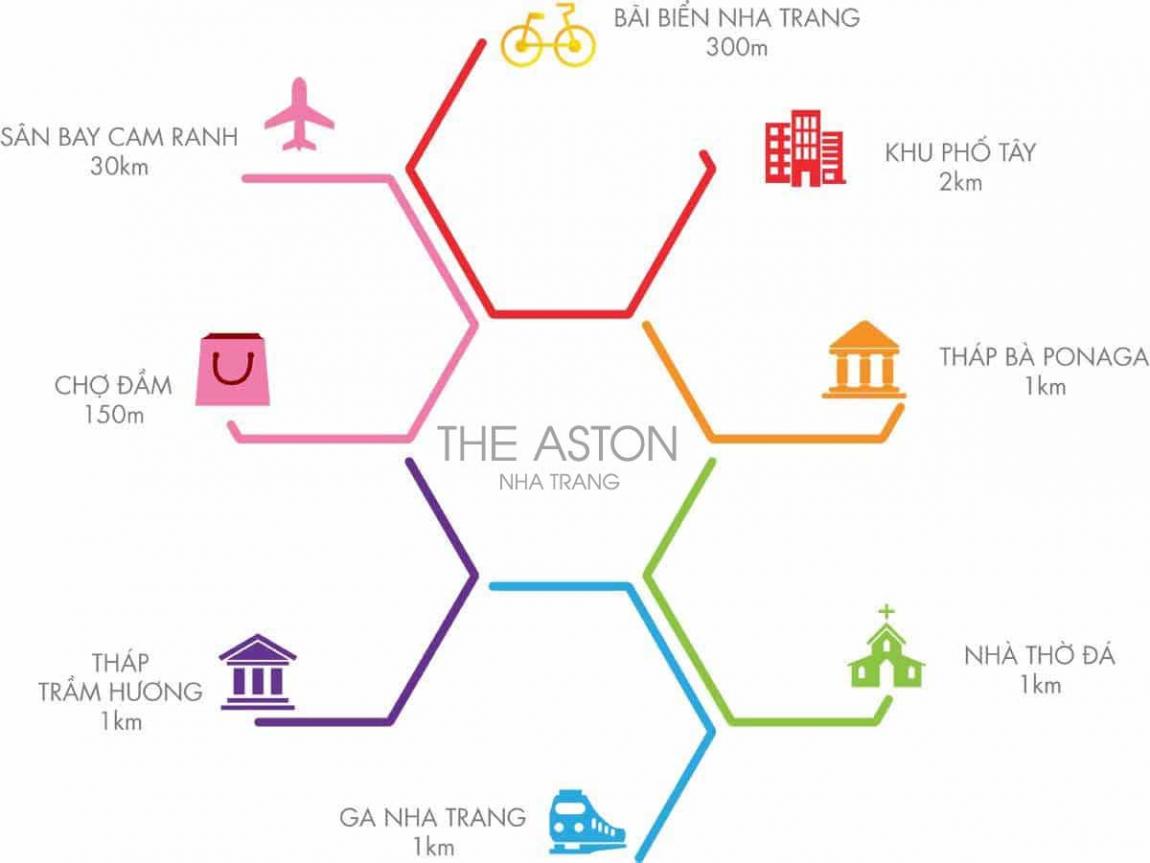 tiện ích ngoại khu dự án căn hộ the aston nha trang