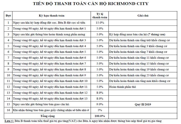 phương thức thanh toán căn hộ Richmond city