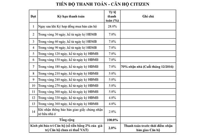 tiến độ thanh toán căn hộ citizen trung sơn