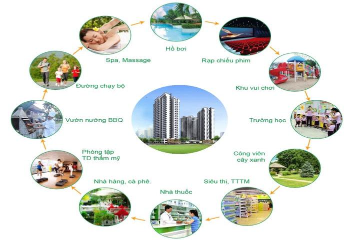 ti%E1%BB%87n%20%C3%ADch%20n%E1%BB%99i%20khu%20c%C4%83n%20h%E1%BB%99%20s%C3%A0i%20g%C3%B2n%20mia Tổng quan và quy mô dự án Saigon Mia